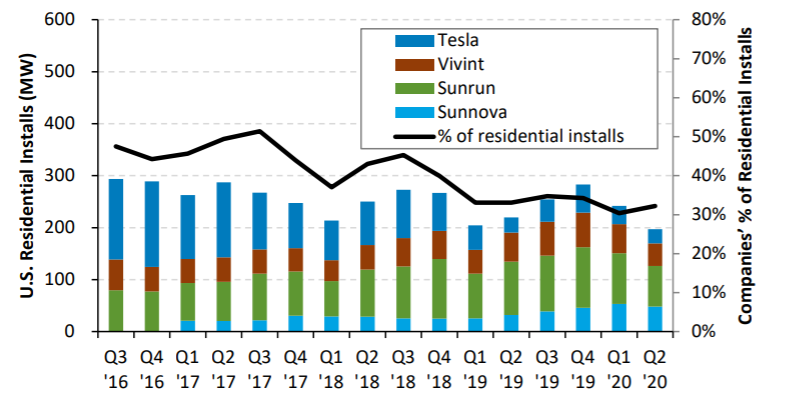 Companies' % of Residential Installs