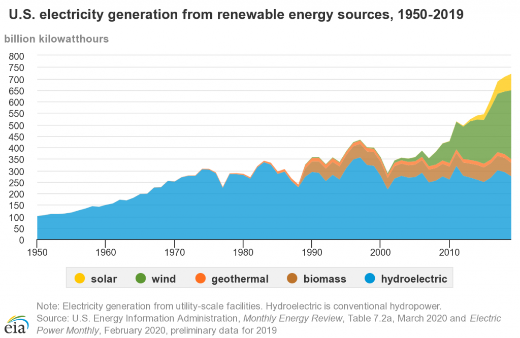 U.S. electricity generation from renewable sources